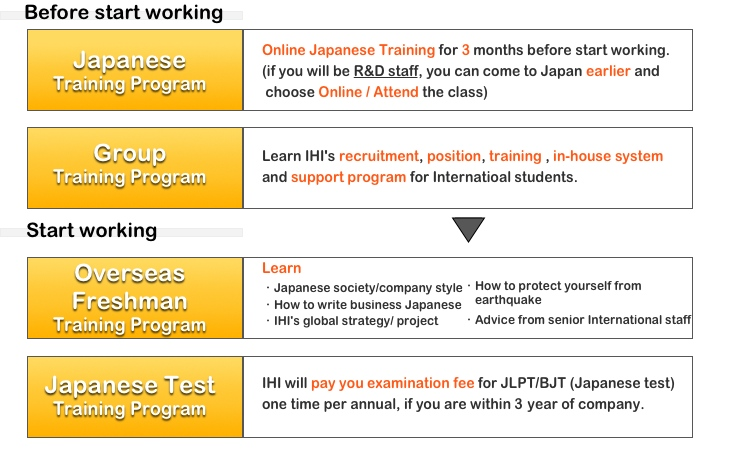 Online Japanese Training for 3months before start working. (if you will be R&D staff, you can come to Japan earlier and   choose Online / Attend the class) Learn IHI's recruitment, position, training , in-house system  and support program for Internatioal students. Learn ・Japanese society/company style ・How to write business Japanese ・IHI's global strategy/ project ・How to protect yourself from      earthquake  ・Advice from senior International staff IHI will pay you examination fee for JLPT/BJT (Japanese test)  one time per annual, if you are within 3 year of company.
